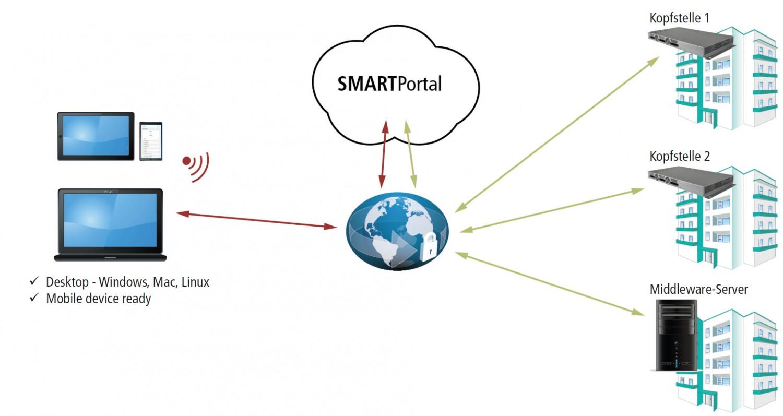 Smart Home SMARTPortal von Axing: Fernzuzgriff auf Web-Konfigurationsoberflächen der Axing-Kopfstellen - News, Bild 1