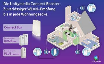 smart-home-neue-connect-booster-von-unitymedia-fuer-besseren-wlan-empfang-14878.jpg
