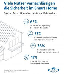 smart-home-umfrage-viele-smart-home-nutzer-vernachlaessigen-die-sicherheit-15650.jpg